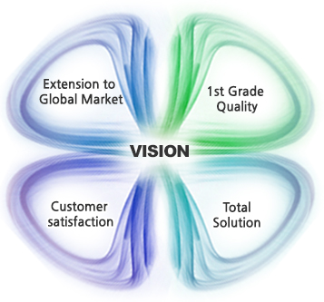green marketing customer satisfaction Objectives research to obtain empirical evidence and find phenomenon clarity about variable market-based to customer's value and also customer's satisfaction which influencing customer loyalities, and digging the product marketing problems organic products in indonesia.